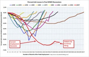 Employment recessions & duration in the post-WWII era