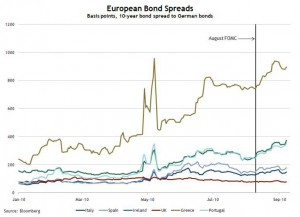 European Bond spreads vs. Germany as of September 7th