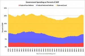 Government spending as a part of GDP since 1976