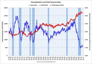 Housing starts & the vacancy rate since 1968