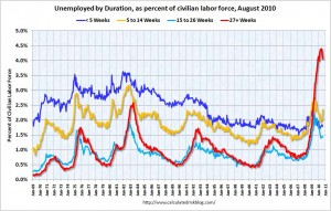 Duration of unemployment since 1969